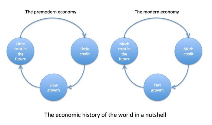 econ-history-nutshell-sapiens